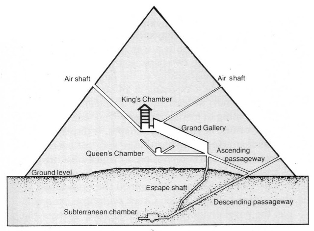 Diagram of the Great Pyramid